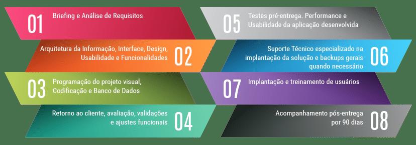 Criação de Sistemas Web